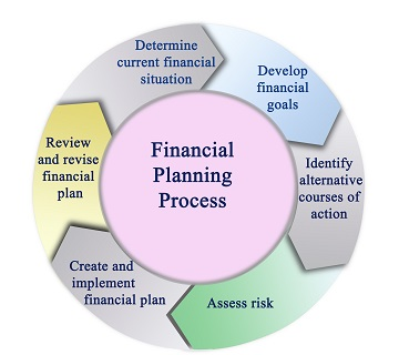accounting-services-financial-planning-process accounting services
